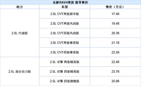 """丰田RAV4荣放配置价格分析:完美诠释""""好钢用在刀刃上"""""""