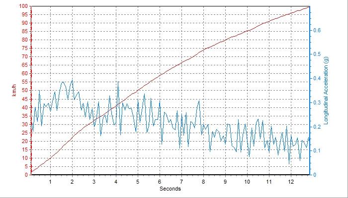 卡罗拉1.2T性能测试:给我一个不买混动的理由