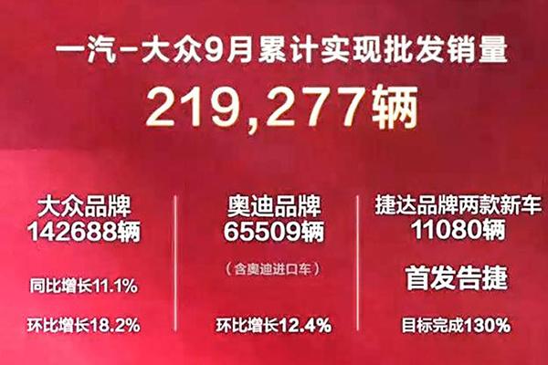 一汽-大众公布9月销量:三大品牌9月在华售出22万辆